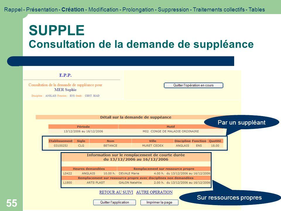55 SUPPLE Consultation de la demande de suppléance Rappel - Présentation - Création - Modification - Prolongation - Suppression - Traitements collecti