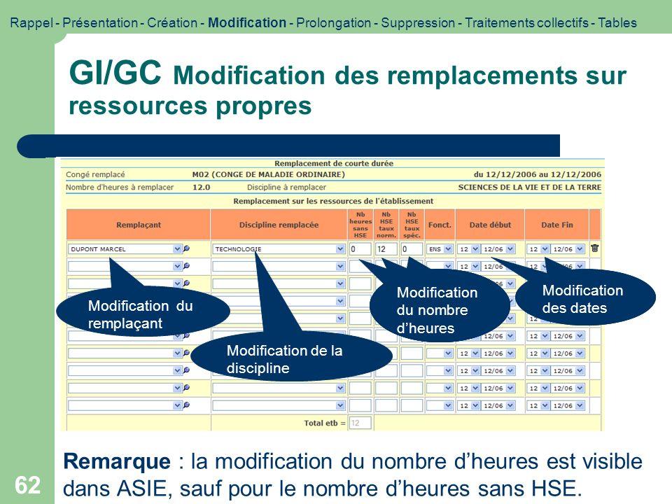 62 GI/GC Modification des remplacements sur ressources propres Modification du remplaçant Modification de la discipline Modification du nombre dheure