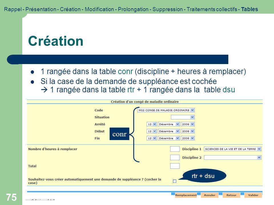 75 Création 1 rangée dans la table conr (discipline + heures à remplacer) Si la case de la demande de suppléance est cochée 1 rangée dans la table rtr