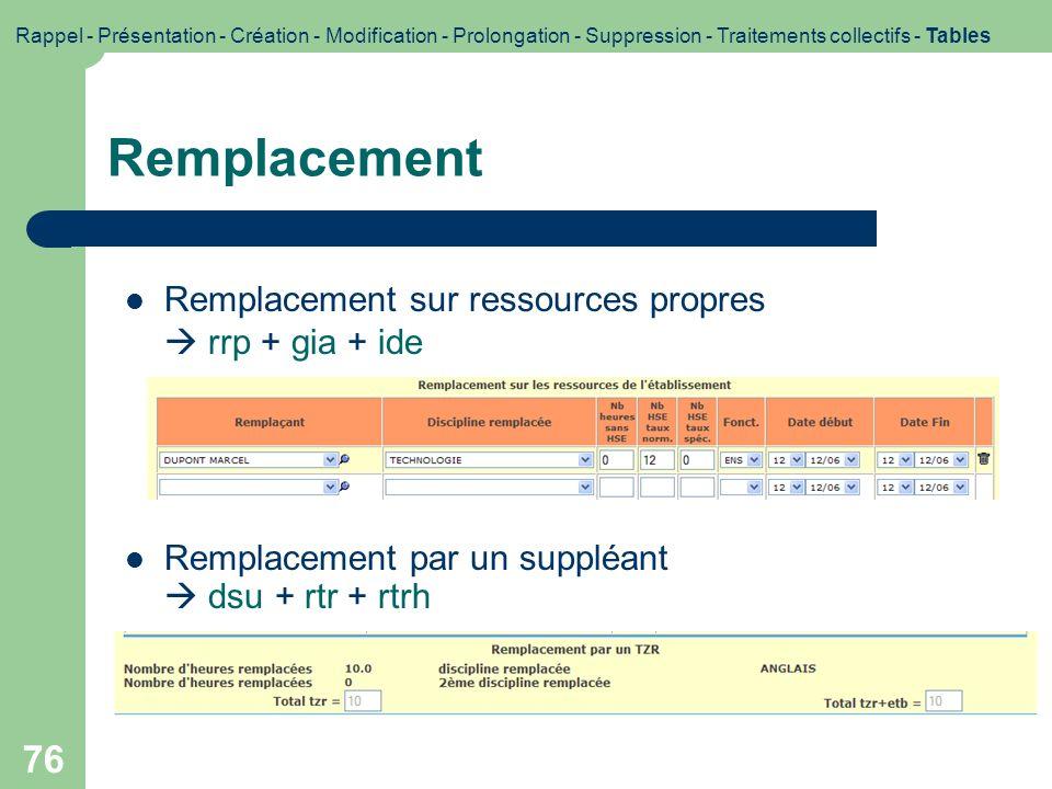 77 Modification Modification de la date de fin du congé ou des heures à remplacer (GI/GC) conr + dsu Modification des remplacements sur ressources propres (GI/GC) rrp + gia + ide Modification du remplacement par un suppléant (SUPPLE) rtr, dsu, rtrh Rappel - Présentation - Création - Modification - Prolongation - Suppression - Traitements collectifs - Tables