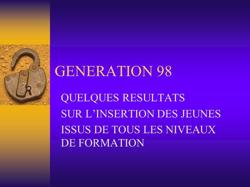 GENERATION 98 QUELQUES RESULTATS SUR LINSERTION DES JEUNES ISSUS DE TOUS LES NIVEAUX DE FORMATION