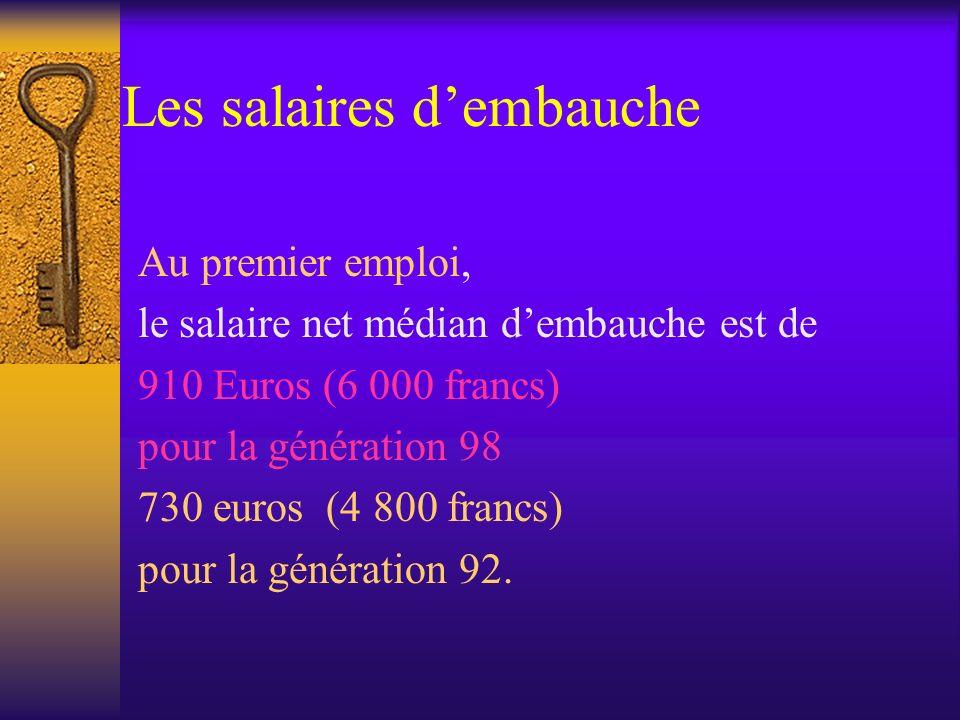 Au premier emploi, le salaire net médian dembauche est de 910 Euros (6 000 francs) pour la génération 98 730 euros (4 800 francs) pour la génération 9