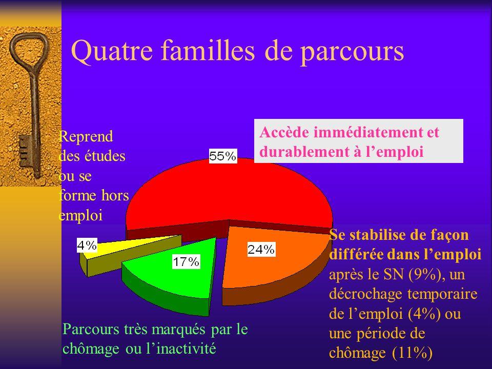 Quatre familles de parcours Accède immédiatement et durablement à lemploi Se stabilise de façon différée dans lemploi après le SN (9%), un décrochage