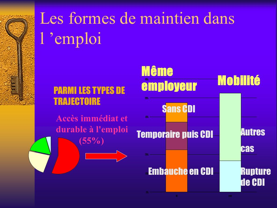 Les formes de maintien dans l emploi Accès immédiat et durable à l'emploi (55%) PARMI LES TYPES DE TRAJECTOIRE Même employeur Mobilité Embauche en CDI