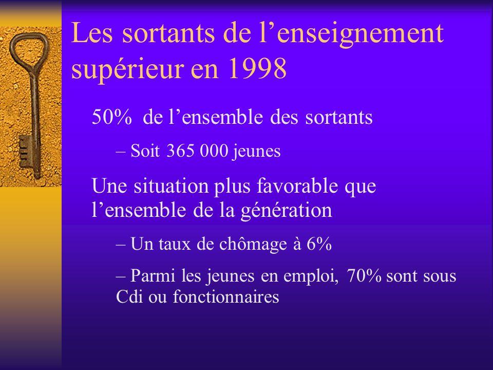 Les sortants de lenseignement supérieur en 1998 50% de lensemble des sortants – Soit 365 000 jeunes Une situation plus favorable que lensemble de la g