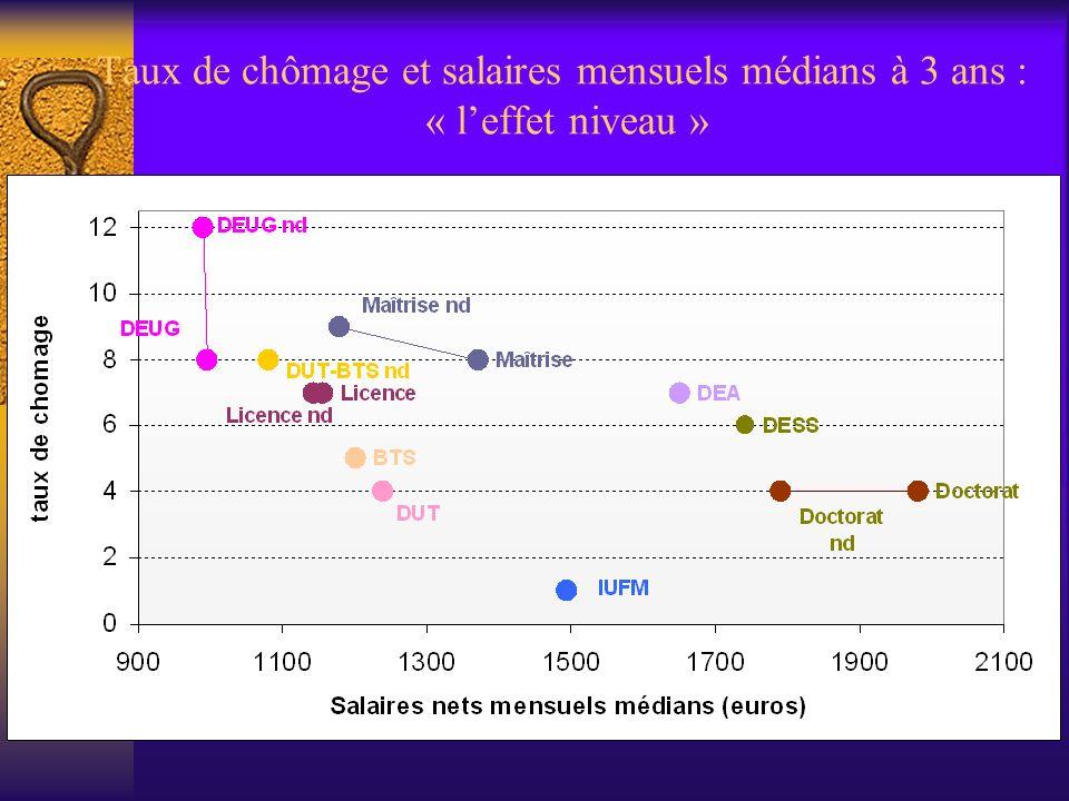 Taux de chômage et salaires mensuels médians à 3 ans : « leffet niveau »