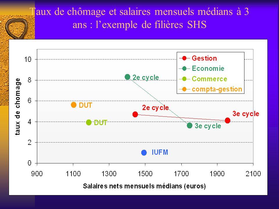 Taux de chômage et salaires mensuels médians à 3 ans : lexemple de filières SHS
