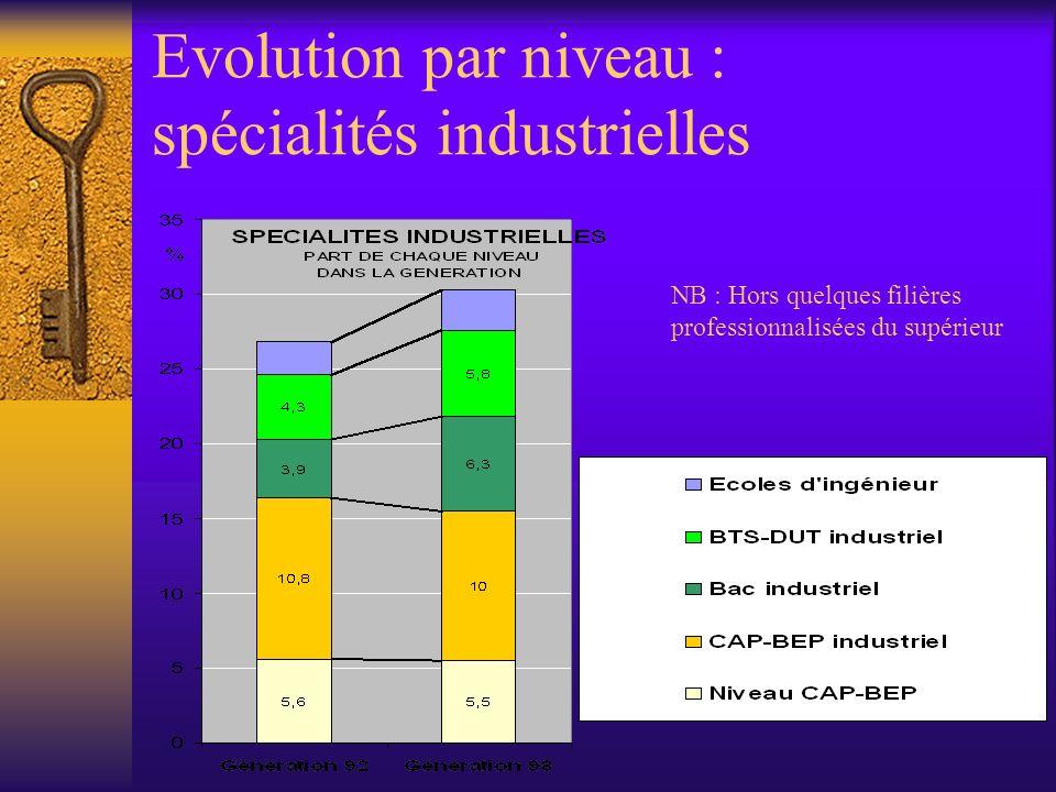 Evolution par niveau : spécialités industrielles NB : Hors quelques filières professionnalisées du supérieur