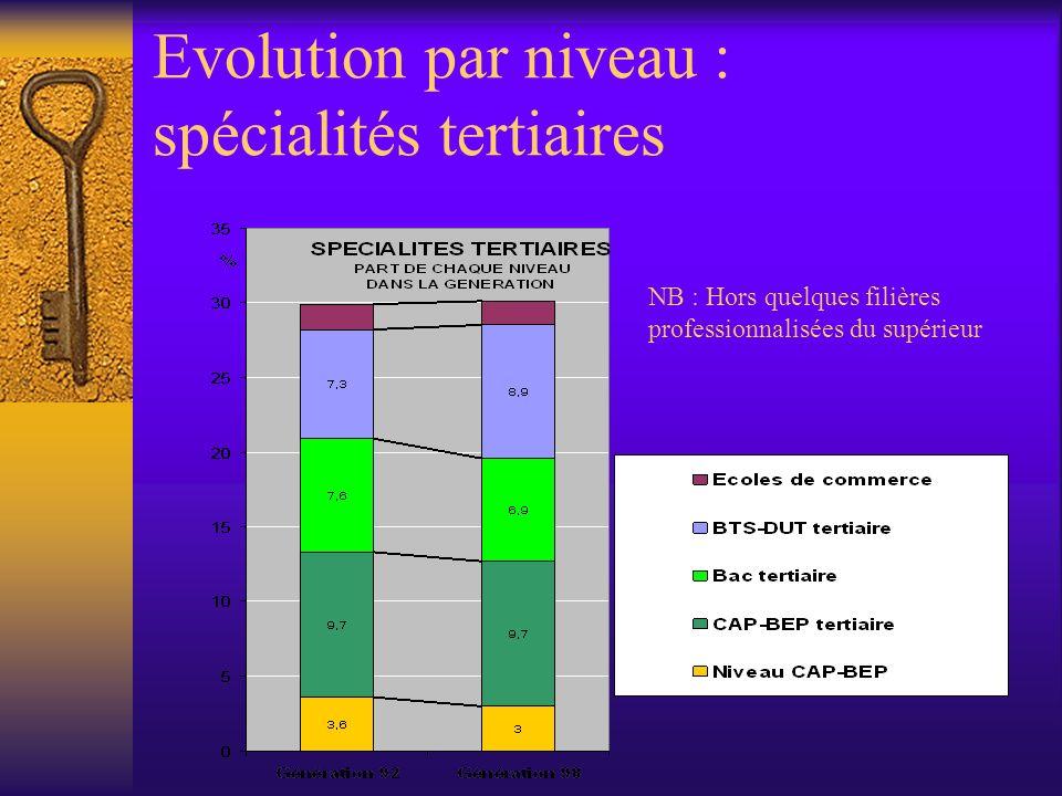 Evolution par niveau : spécialités tertiaires NB : Hors quelques filières professionnalisées du supérieur