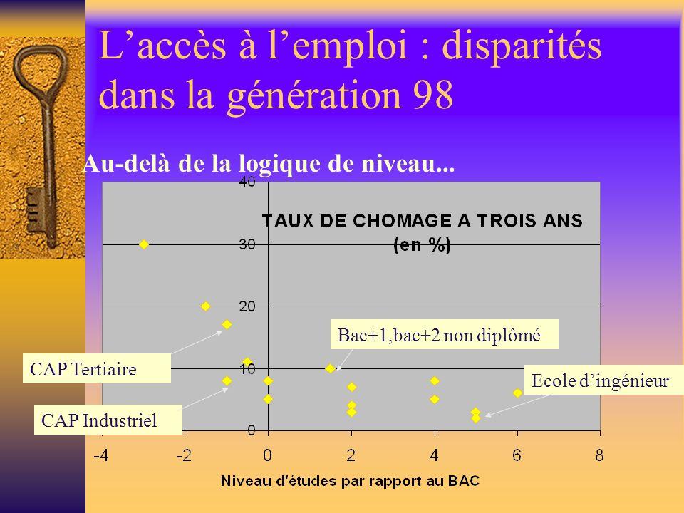 Laccès à lemploi : disparités dans la génération 98 Au-delà de la logique de niveau... CAP Industriel Bac+1,bac+2 non diplômé CAP Tertiaire Ecole ding