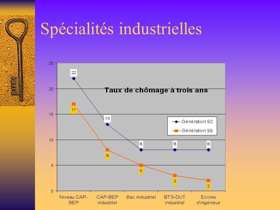 Spécialités industrielles