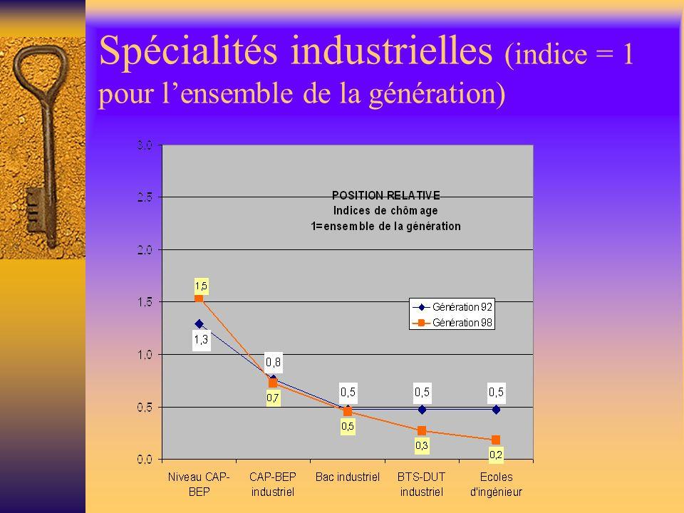 Spécialités industrielles (indice = 1 pour lensemble de la génération)