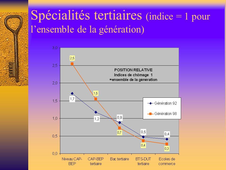 Spécialités tertiaires (indice = 1 pour lensemble de la génération)