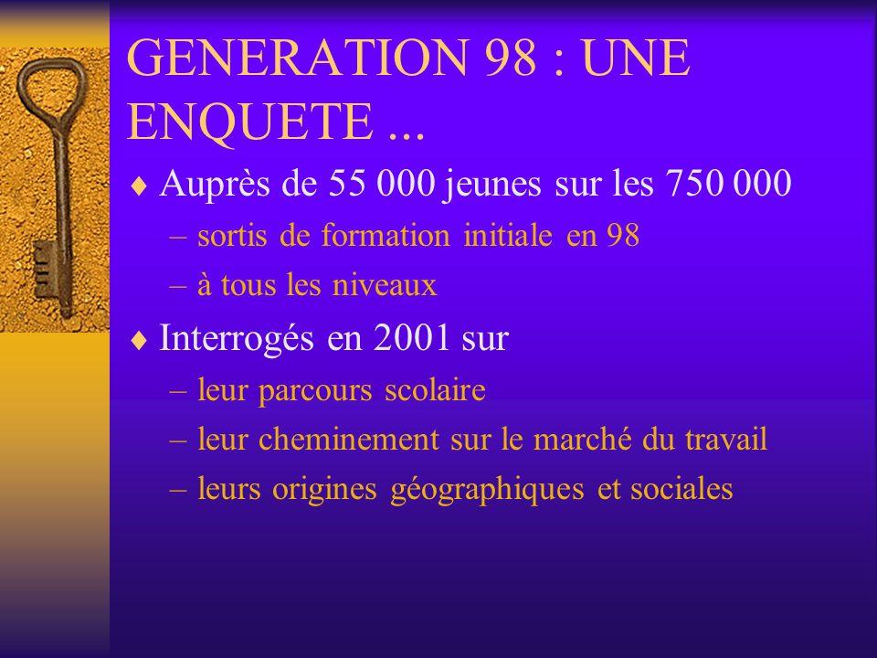 GENERATION 98 : UNE ENQUETE... Auprès de 55 000 jeunes sur les 750 000 –sortis de formation initiale en 98 –à tous les niveaux Interrogés en 2001 sur
