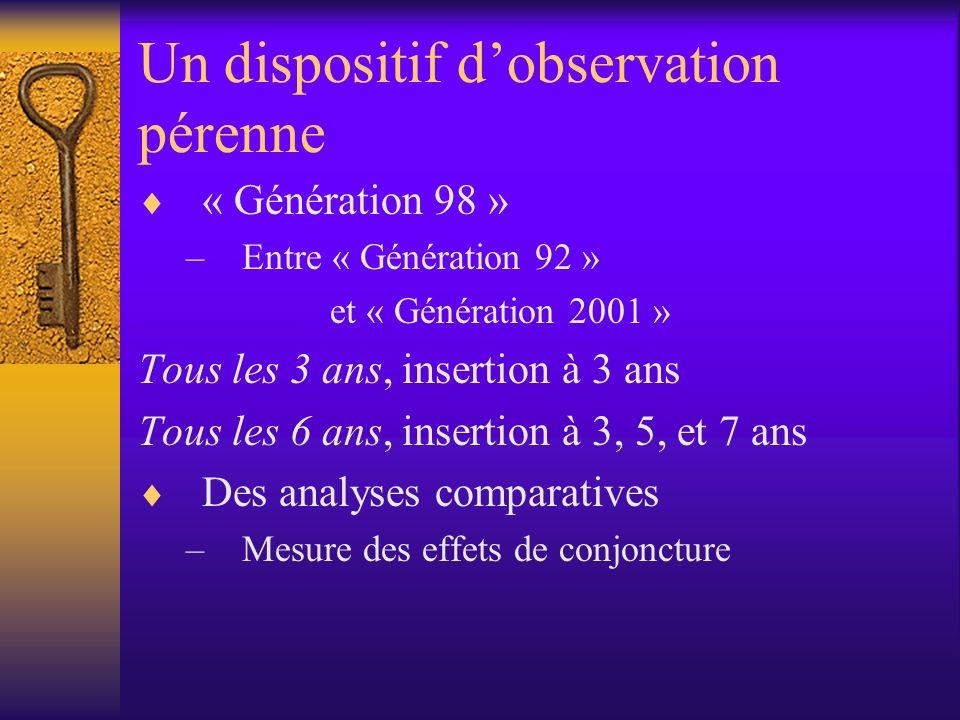Un dispositif dobservation pérenne « Génération 98 » –Entre « Génération 92 » et « Génération 2001 » Tous les 3 ans, insertion à 3 ans Tous les 6 ans,