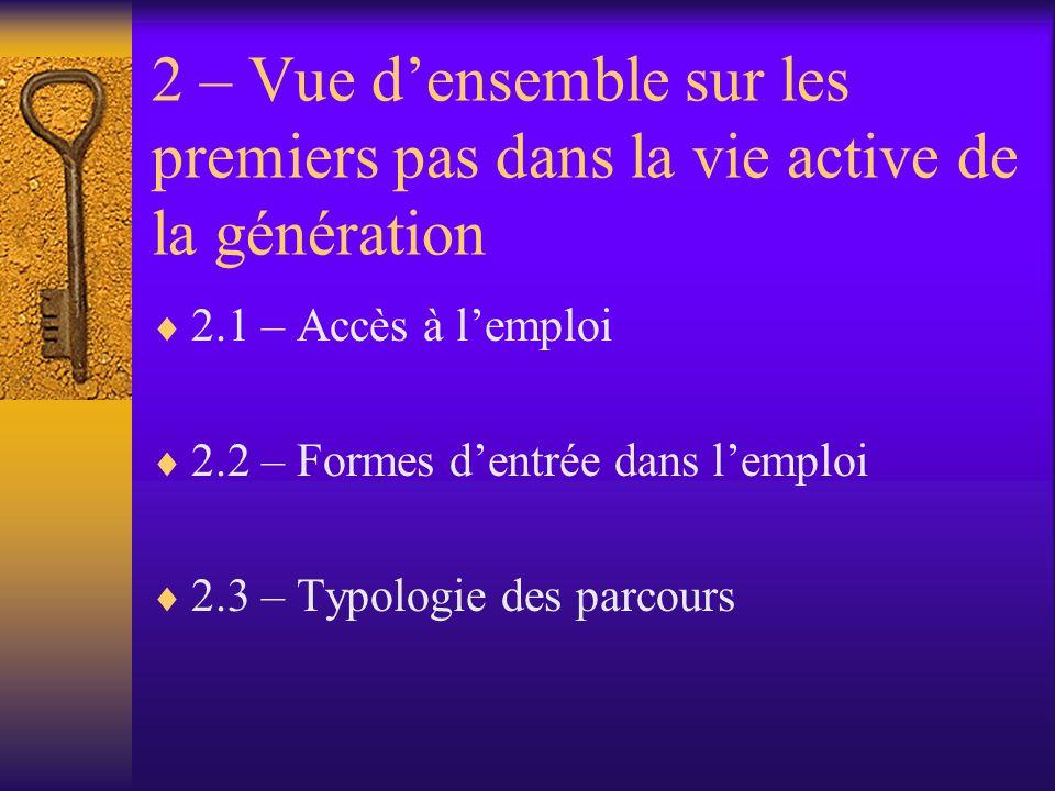 2 – Vue densemble sur les premiers pas dans la vie active de la génération 2.1 – Accès à lemploi 2.2 – Formes dentrée dans lemploi 2.3 – Typologie des