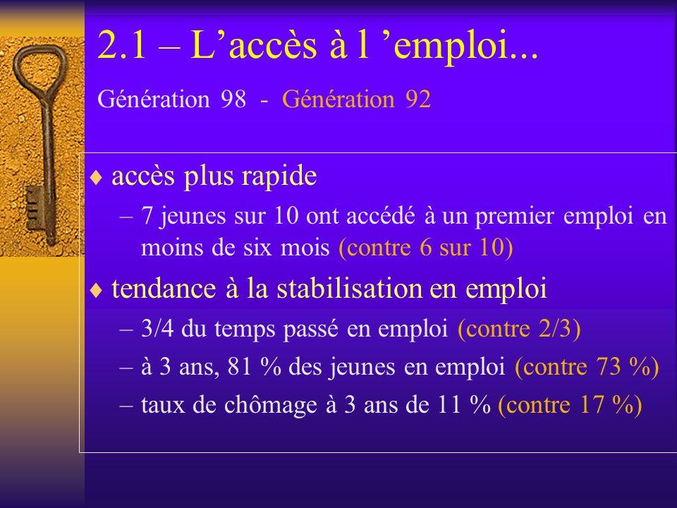 2.1 – Laccès à l emploi... Génération 98 - Génération 92 accès plus rapide –7 jeunes sur 10 ont accédé à un premier emploi en moins de six mois (contr