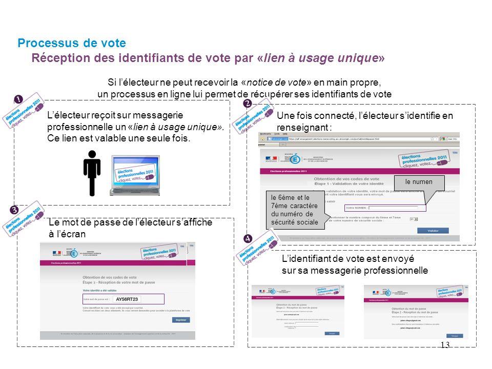 Si lélecteur ne peut recevoir la «notice de vote» en main propre, un processus en ligne lui permet de récupérer ses identifiants de vote Lélecteur reçoit sur messagerie professionnelle un «lien à usage unique».
