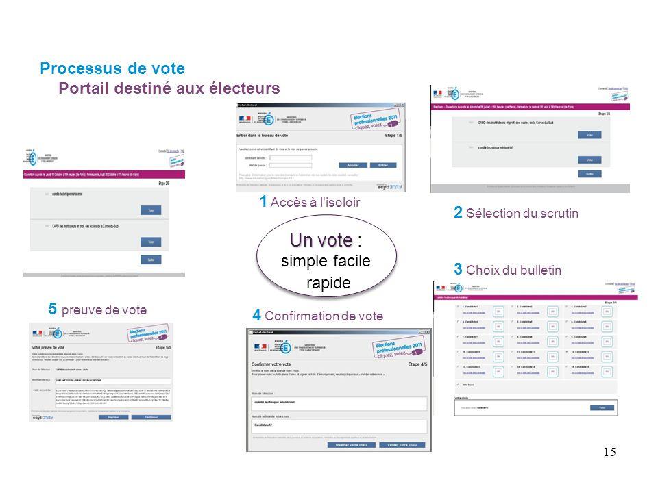 1 Accès à lisoloir 2 Sélection du scrutin 3 Choix du bulletin 4 Confirmation de vote Un vote Un vote : simple facile rapide 5 preuve de vote Processus de vote Portail destiné aux électeurs 15