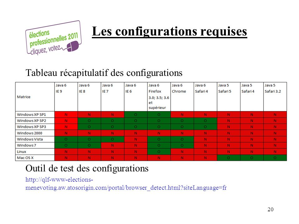 Les configurations requises Tableau récapitulatif des configurations Outil de test des configurations http://qlf-www-elections- menevoting.aw.atosorig