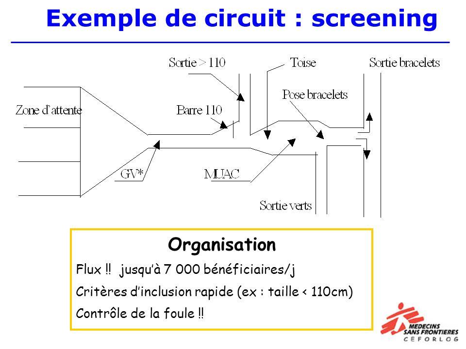 Exemple de circuit : screening Organisation Flux !.