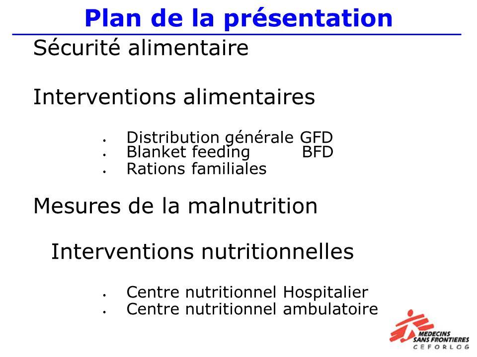 Plan de la présentation Sécurité alimentaire Interventions alimentaires Distribution générale GFD Blanket feeding BFD Rations familiales Mesures de la malnutrition Interventions nutritionnelles Centre nutritionnel Hospitalier Centre nutritionnel ambulatoire