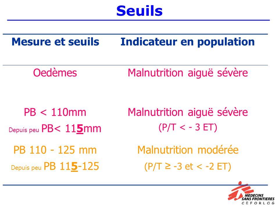 Seuils Mesure et seuilsIndicateur en population OedèmesMalnutrition aiguë sévère PB < 110mm Depuis peu PB< 115mm Malnutrition aiguë sévère (P/T < - 3 ET) PB 110 - 125 mm Depuis peu PB 115-125 Malnutrition modérée (P/T -3 et < -2 ET)