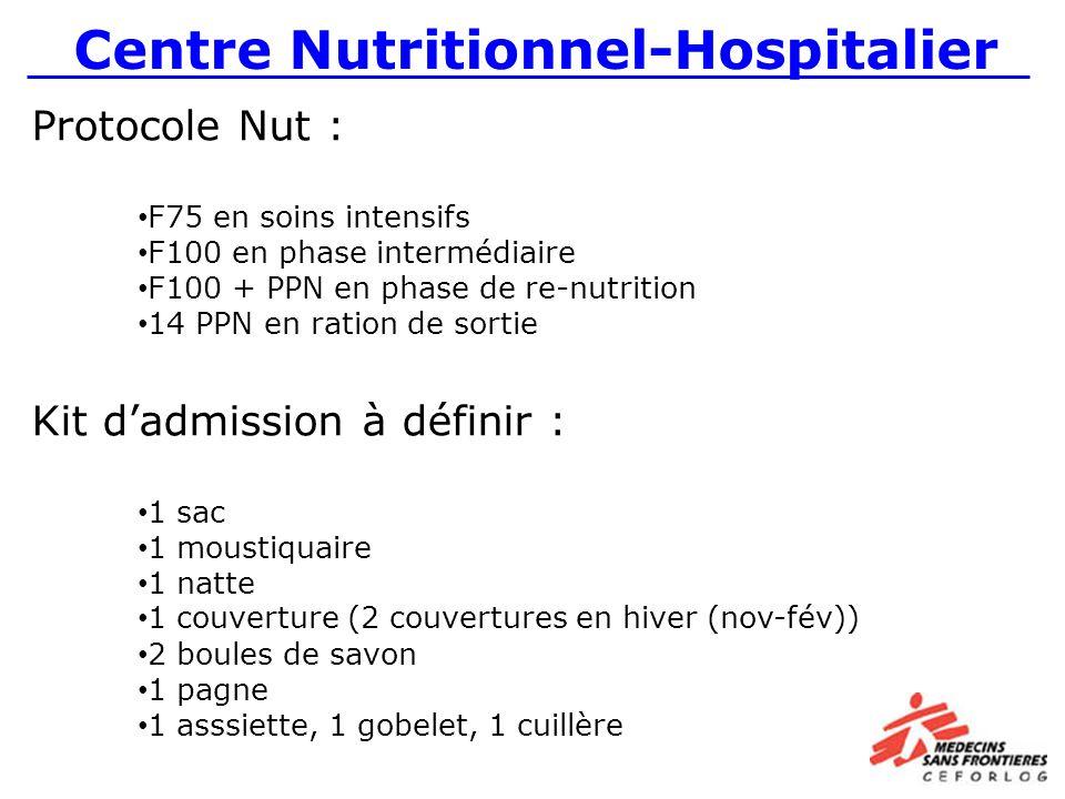 Protocole Nut : F75 en soins intensifs F100 en phase intermédiaire F100 + PPN en phase de re-nutrition 14 PPN en ration de sortie Kit dadmission à définir : 1 sac 1 moustiquaire 1 natte 1 couverture (2 couvertures en hiver (nov-fév)) 2 boules de savon 1 pagne 1 asssiette, 1 gobelet, 1 cuillère Centre Nutritionnel-Hospitalier