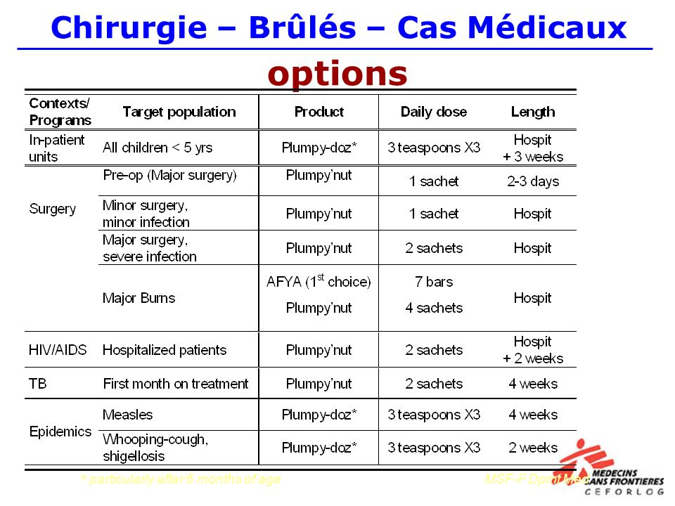 options * particularly after 6 months of ageMSF-F Dpmt Med Chirurgie – Brûlés – Cas Médicaux
