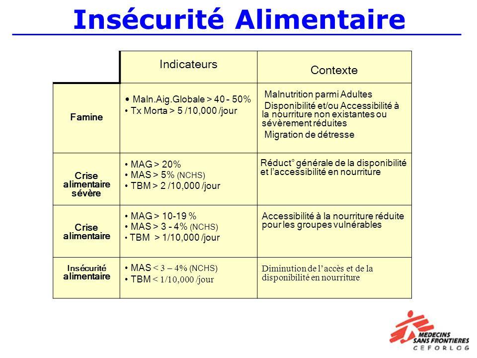 Insécurité Alimentaire Indicateurs Contexte Famine Maln.Aig.Globale > 40 – 50% Tx Morta > 5 /10,000 /jour Malnutrition parmi Adultes Disponibilité et/ou Accessibilité à la nourriture non existantes ou sévèrement réduites Migration de détresse Crise alimentaire sévère MAG > 20% MAS > 5% (NCHS) TBM > 2 /10,000 /jour Réduct° générale de la disponibilité et laccessibilité en nourriture Crise alimentaire MAG > 10-19 % MAS > 3 – 4% (NCHS) TBM > 1/10,000 /jour Accessibilité à la nourriture réduite pour les groupes vulnérables Insécurité alimentaire MAS < 3 – 4% (NCHS) TBM < 1/10,000 /jour Diminution de laccès et de la disponibilité en nourriture