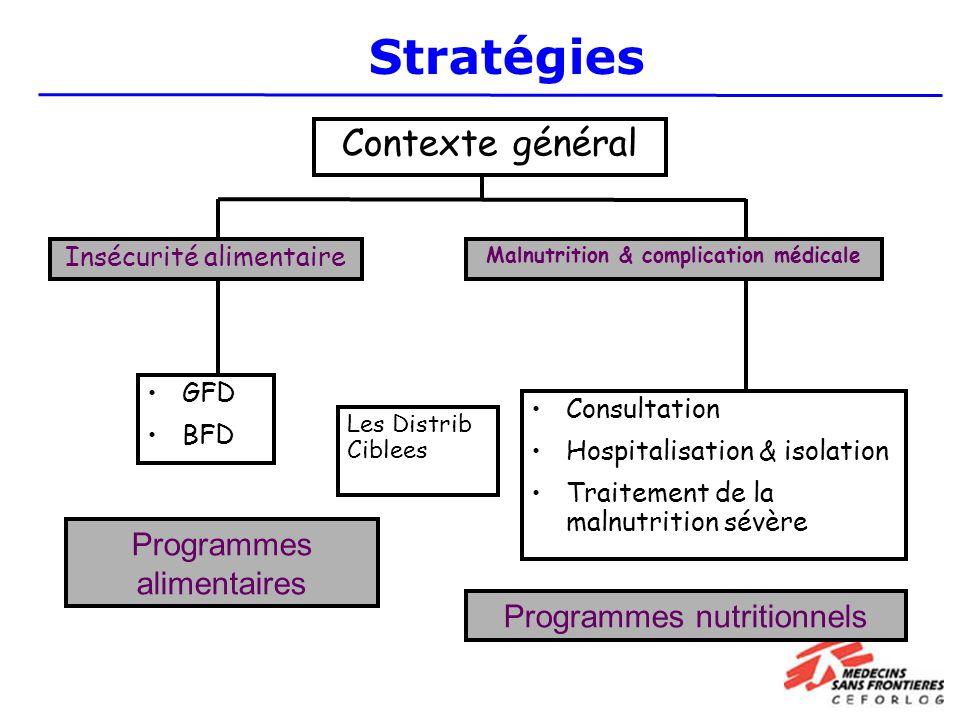 Contexte général Malnutrition & complication médicale GFD BFD Consultation Hospitalisation & isolation Traitement de la malnutrition sévère Programmes alimentaires Programmes nutritionnels Insécurité alimentaire Les Distrib Ciblees Stratégies