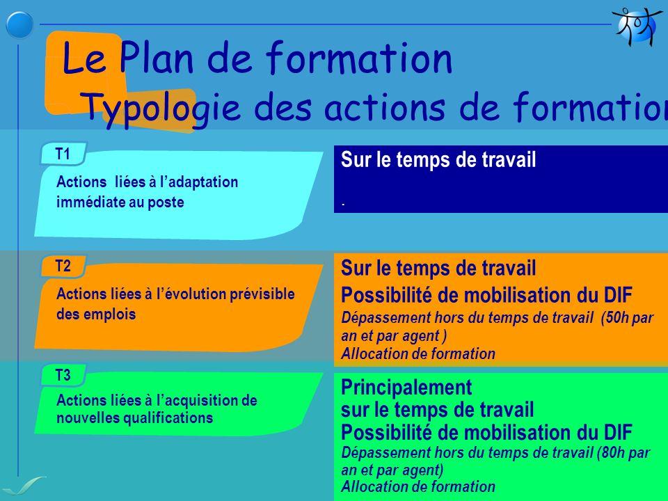Le Plan de formation Typologie des actions de formation continue Actions liées à ladaptation immédiate au poste T1 Sur le temps de travail. Actions li
