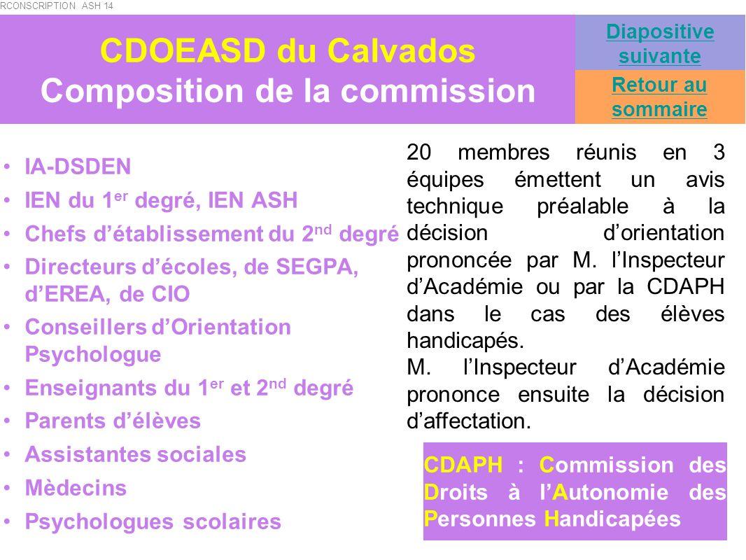 CDOEASD du Calvados Calendrier des commissions Élèves du 1 er degré : lundi 7, mardi 8, jeudi 10 et vendredi 11 décembre 2009 Élèves du 2 nd degré : lundi 8, mercredi 10 et vendredi 12 mars 2010 Orientation EREA : lundi 3, mardi 4, et mercredi 5 et jeudi 6 mai 2010 Retour au sommaire Diapositive suivante CIRCONSCRIPTION ASH 14