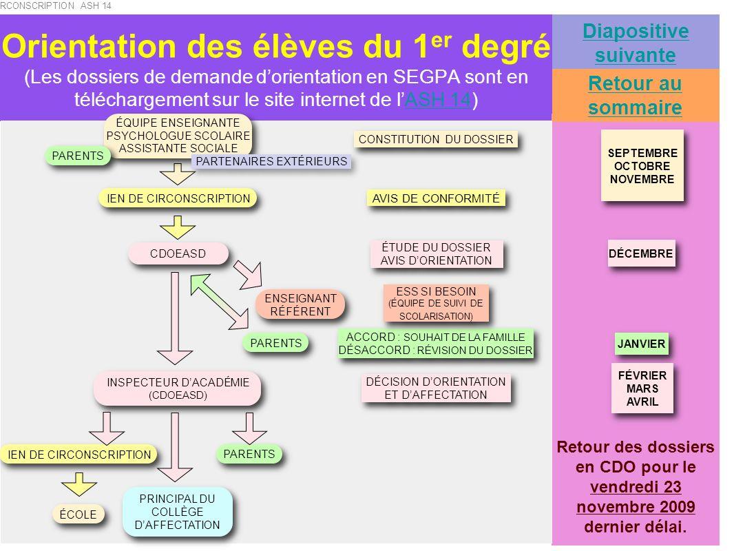 Orientation des élèves du 2 nd degré (Les dossiers de demande dorientation en SEGPA sont en téléchargement sur le site internet de lASH 14)ASH 14 de SEPTEMBRE à FÉVRIER de SEPTEMBRE à FÉVRIER CONSTITUTION DU DOSSIER MARS ÉTUDE DU DOSSIER AVIS DORIENTATION ÉTUDE DU DOSSIER AVIS DORIENTATION AVIS DE CONFORMITÉ AVRIL ACCORD : SOUHAIT DE LA FAMILLE DÉSACCORD : RÉVISION DU DOSSIER ACCORD : SOUHAIT DE LA FAMILLE DÉSACCORD : RÉVISION DU DOSSIER ÉQUIPE ENSEIGNANTE COP ASSISTANTE SOCIALE PRINCIPAL CDOEASD PARENTS AVRIL MAI AVRIL MAI DÉCISION DORIENTATION ET DAFFECTATION INSPECTEUR DACADÉMIE (CDOEASD) PARENTS PRINCIPAL DU COLLÈGE DAFFECTATION ENSEIGNANT RÉFÉRENT ESS SI BESOIN (ÉQUIPE DE SUIVI DE SCOLARISATION) ESS SI BESOIN (ÉQUIPE DE SUIVI DE SCOLARISATION) PARENTS PRINCIPAL Retour des dossiers en CDO pour le vendredi 12 février 2010 dernier délai.