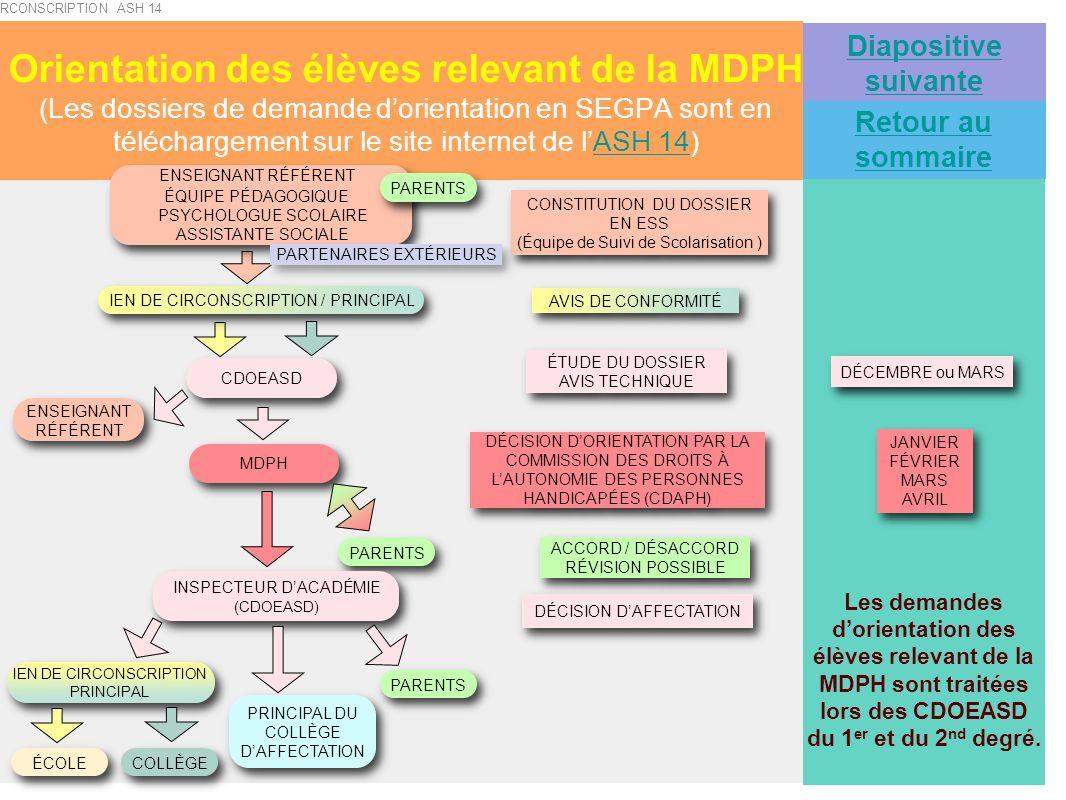 Orientation des élèves relevant de la MDPH (Les dossiers de demande dorientation en SEGPA sont en téléchargement sur le site internet de lASH 14)ASH 1