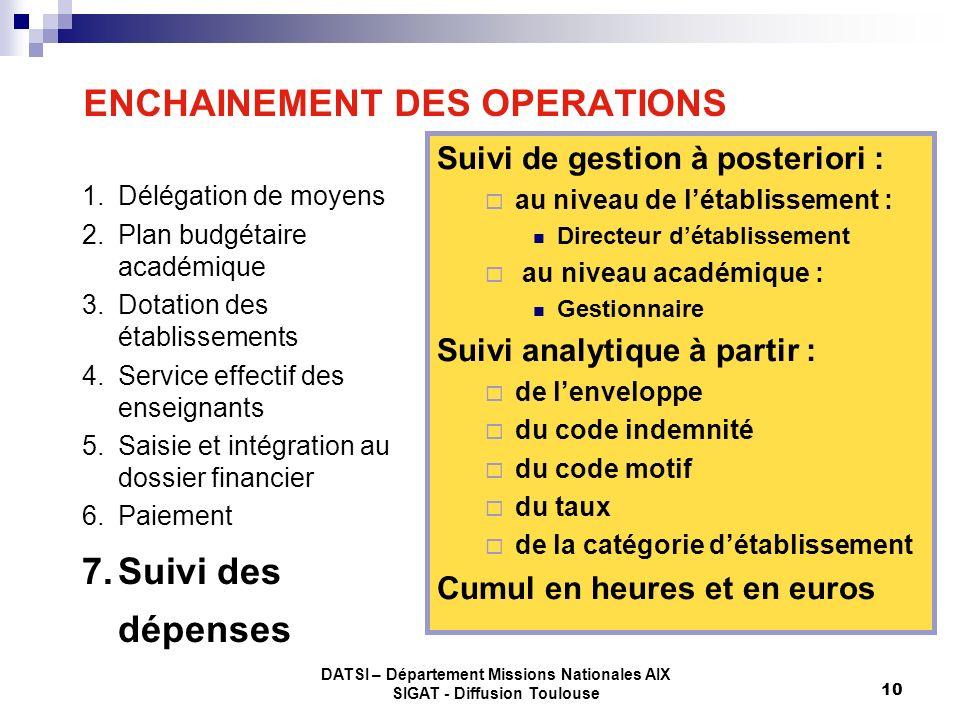 DATSI – Département Missions Nationales AIX SIGAT - Diffusion Toulouse 10 ENCHAINEMENT DES OPERATIONS 1.Délégation de moyens 2.Plan budgétaire académi