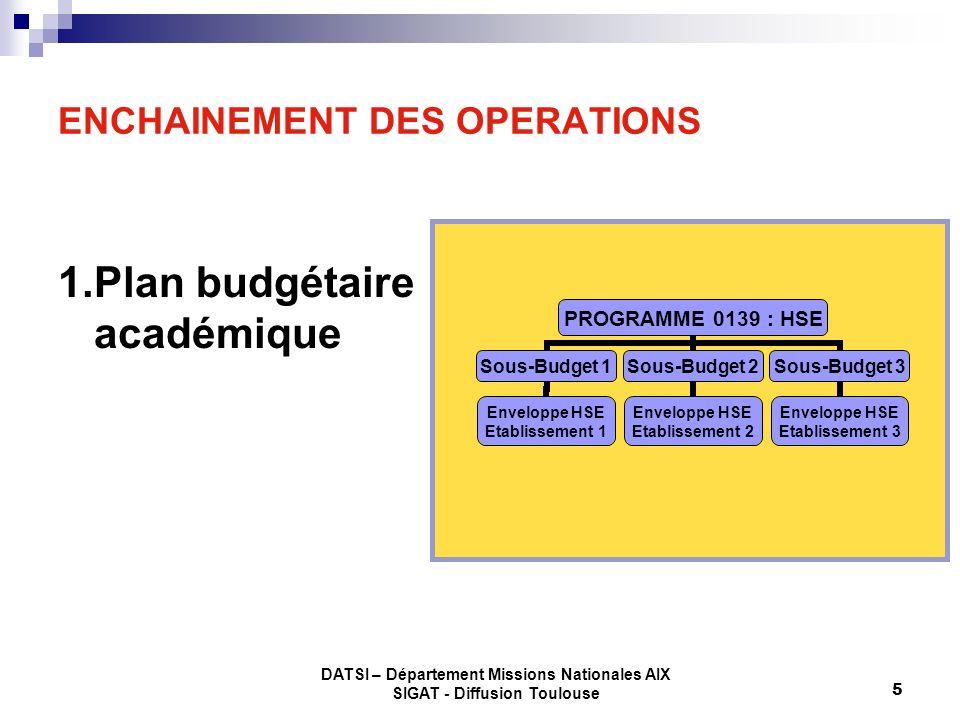 DATSI – Département Missions Nationales AIX SIGAT - Diffusion Toulouse 5 ENCHAINEMENT DES OPERATIONS 1.Plan budgétaire académique PROGRAMME 0139 : HSE