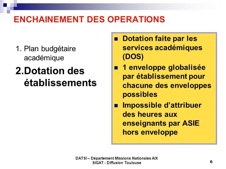 DATSI – Département Missions Nationales AIX SIGAT - Diffusion Toulouse 17