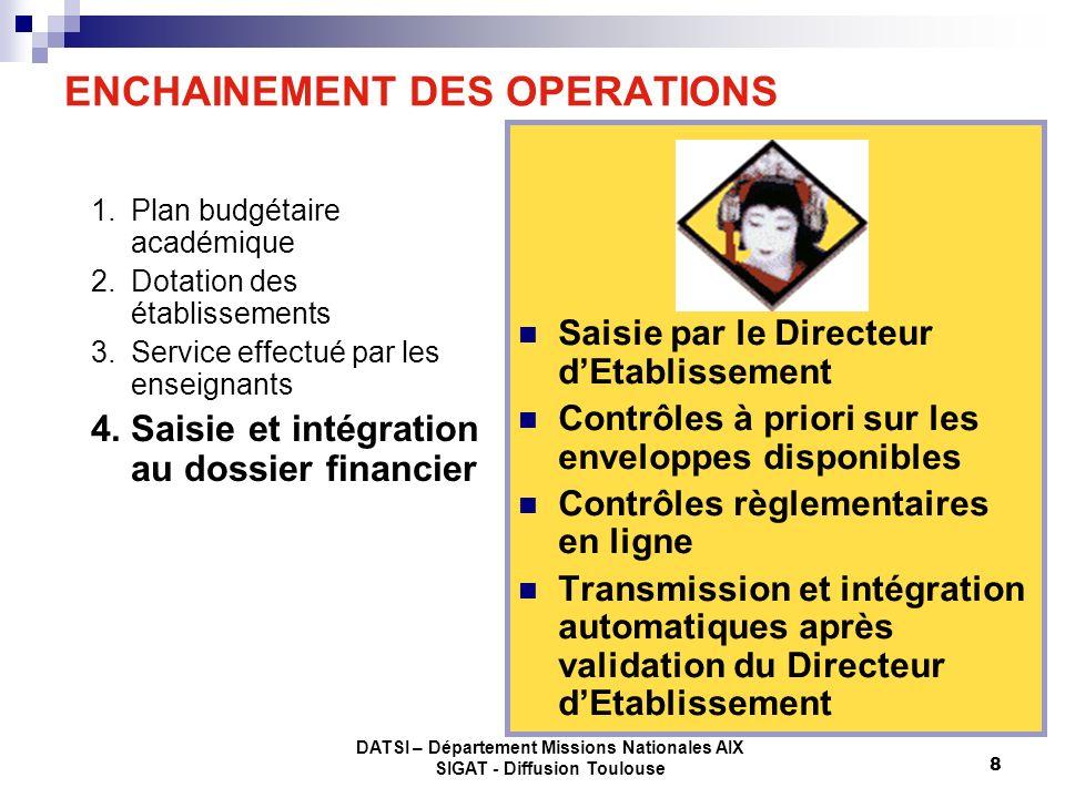 DATSI – Département Missions Nationales AIX SIGAT - Diffusion Toulouse 8 ENCHAINEMENT DES OPERATIONS 1.Plan budgétaire académique 2.Dotation des établ