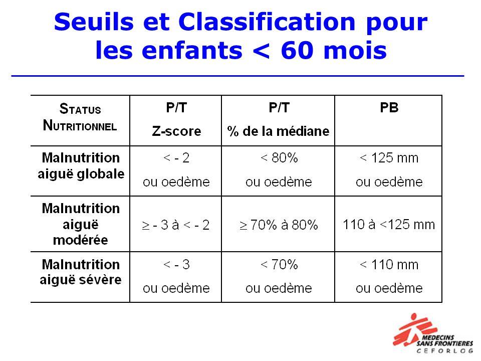 Seuils et Classification pour les enfants < 60 mois