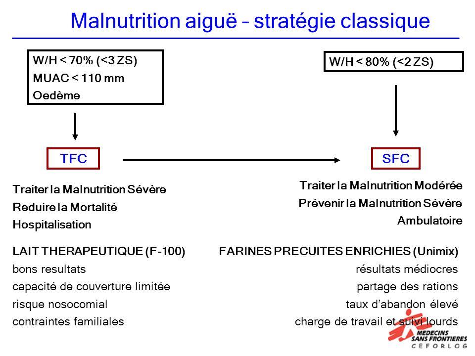 Malnutrition aiguë – stratégie classique TFCSFC W/H < 70% (<3 ZS) MUAC < 110 mm Oedème W/H < 80% (<2 ZS) Traiter la Malnutrition Modérée Prévenir la Malnutrition Sévère Ambulatoire Traiter la Malnutrition Sévère Reduire la Mortalité Hospitalisation LAIT THERAPEUTIQUE (F-100) bons resultats capacité de couverture limitée risque nosocomial contraintes familiales FARINES PRECUITES ENRICHIES (Unimix) résultats médiocres partage des rations taux dabandon élevé charge de travail et suivi lourds