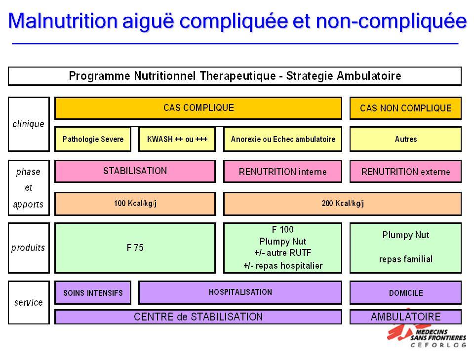 Malnutrition aiguë compliquée et non-compliquée