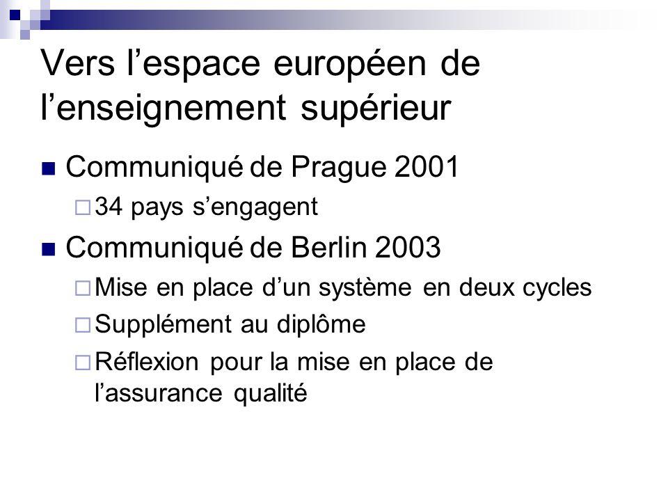 Vers lespace européen de lenseignement supérieur Communiqué de Prague 2001 34 pays sengagent Communiqué de Berlin 2003 Mise en place dun système en de
