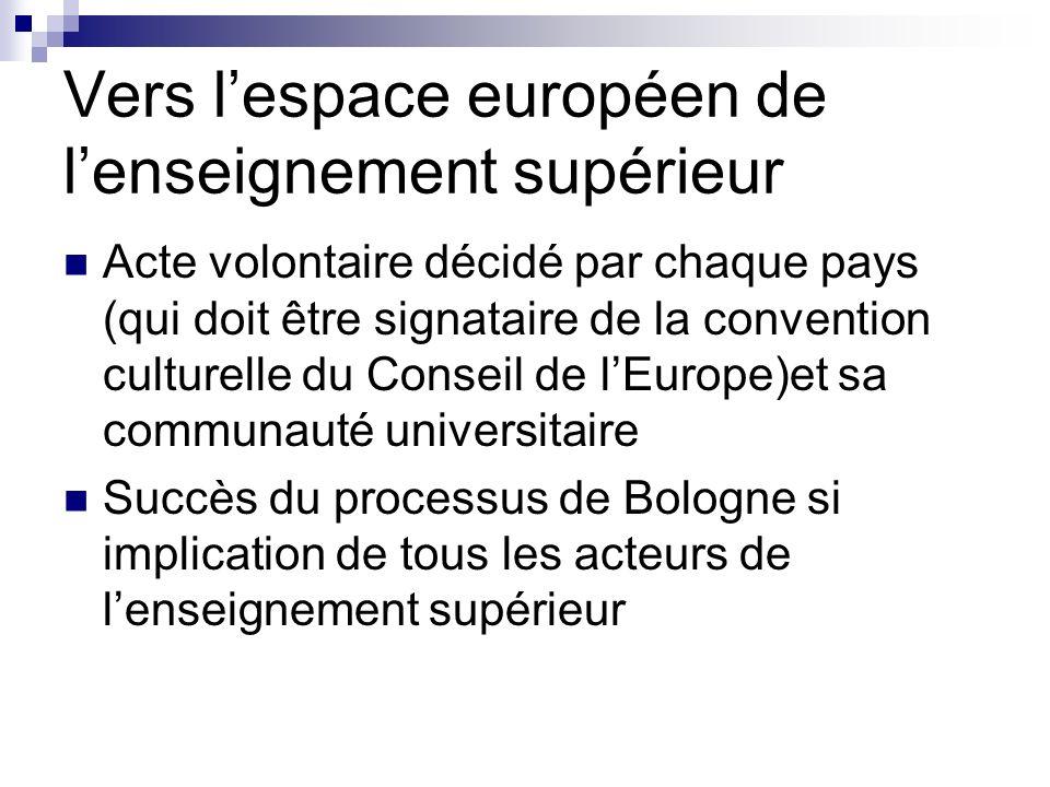 Vers lespace européen de lenseignement supérieur Acte volontaire décidé par chaque pays (qui doit être signataire de la convention culturelle du Conse