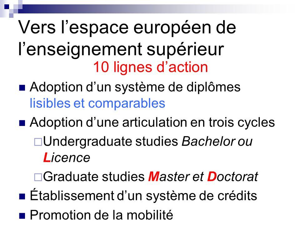 Vers lespace européen de lenseignement supérieur 10 lignes daction Adoption dun système de diplômes lisibles et comparables Adoption dune articulation