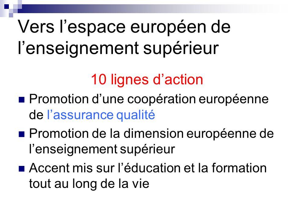 Vers lespace européen de lenseignement supérieur 10 lignes daction Promotion dune coopération européenne de lassurance qualité Promotion de la dimensi