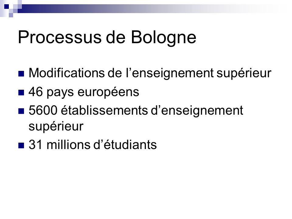 Processus de Bologne Objectifs Encourager la mobilité des étudiants et des enseignants au sein de lEurope et avec le reste du monde Créer dici 2010 un espace de principes communs partagés pour faciliter et rendre transparente la coopération des universités européennes ………