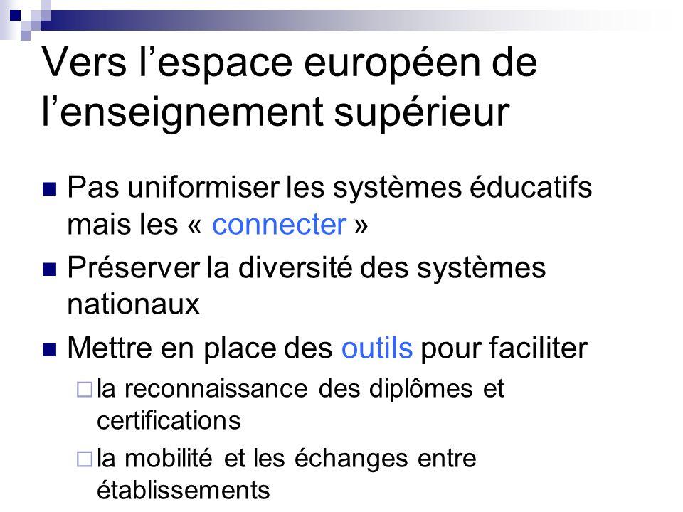 Vers lespace européen de lenseignement supérieur Pas uniformiser les systèmes éducatifs mais les « connecter » Préserver la diversité des systèmes nat