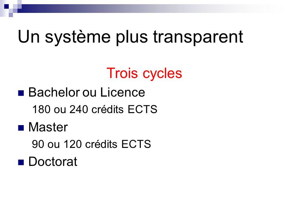 Un système plus transparent Trois cycles Bachelor ou Licence 180 ou 240 crédits ECTS Master 90 ou 120 crédits ECTS Doctorat