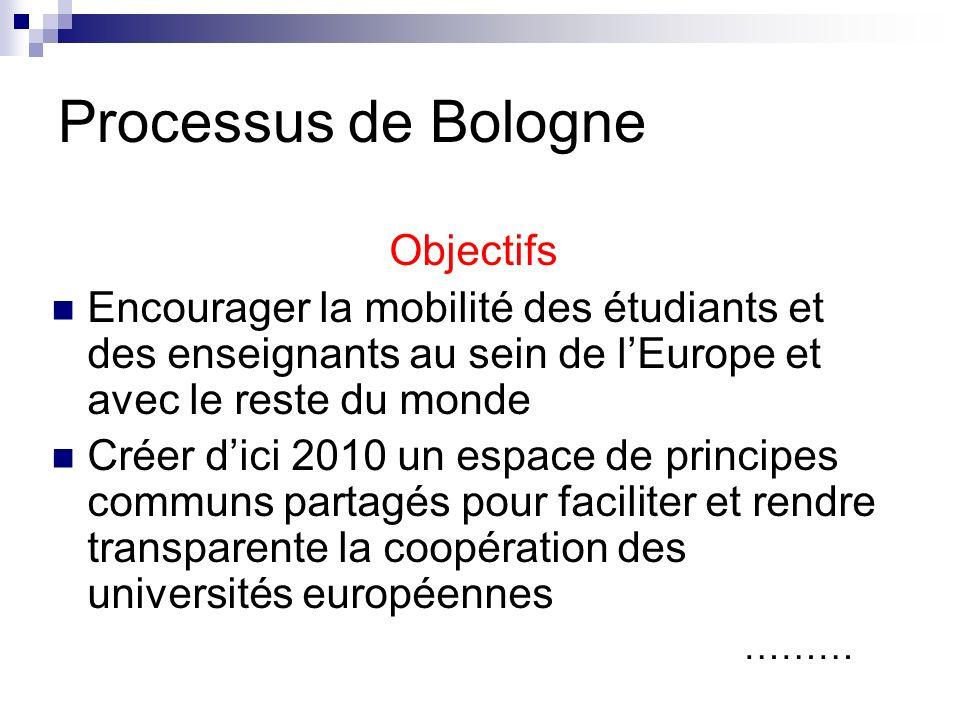 Processus de Bologne Objectifs Encourager la mobilité des étudiants et des enseignants au sein de lEurope et avec le reste du monde Créer dici 2010 un